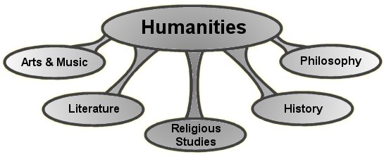 humanities today 2 essay Need a topic for an argument essay, debate, or humanities history & culture literature religion & spirituality fleming, grace (2018, april 5) 50 argumentative essay topics retrieved from fleming, grace 50 argumentative essay.